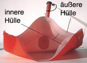 Duo-Protect-System - ein Schwimmkörper mit Sandwich-Struktur, mehrschichtiger Aufbau.