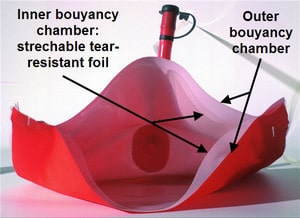 Duo-Protect-System - a buoyancy chamber with sandwich structure, multi-layered.