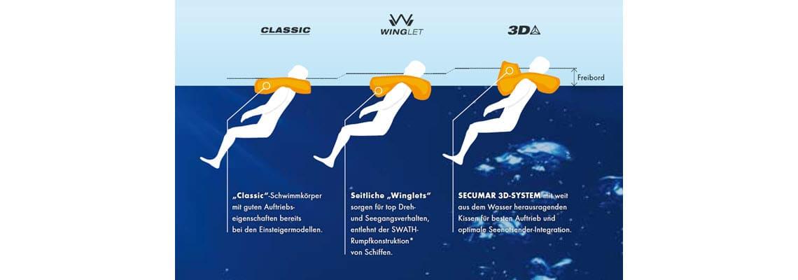 Wasserlage und Mundfreibord der SECUMAR Schwimmkörpertypen